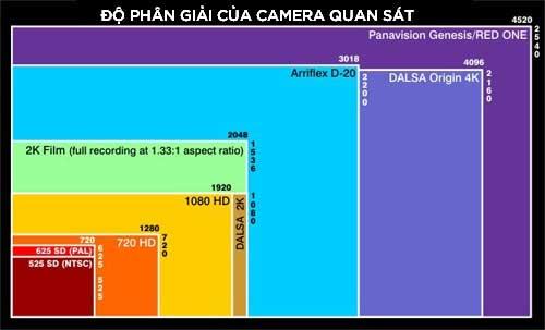 Độ phân giải của Camera quan sát