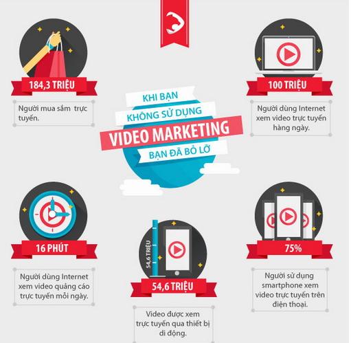 Những con số biết nói về Video Marketing