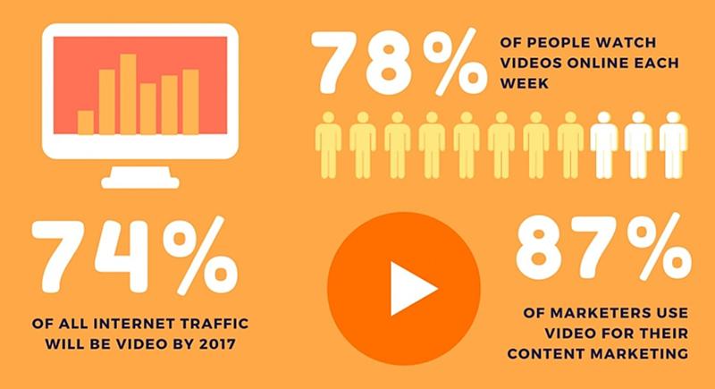 Những lợi ích Video Marketing tại Vĩnh Phúc mang lại cho công ty, doanh nghiệp, người bán hàng