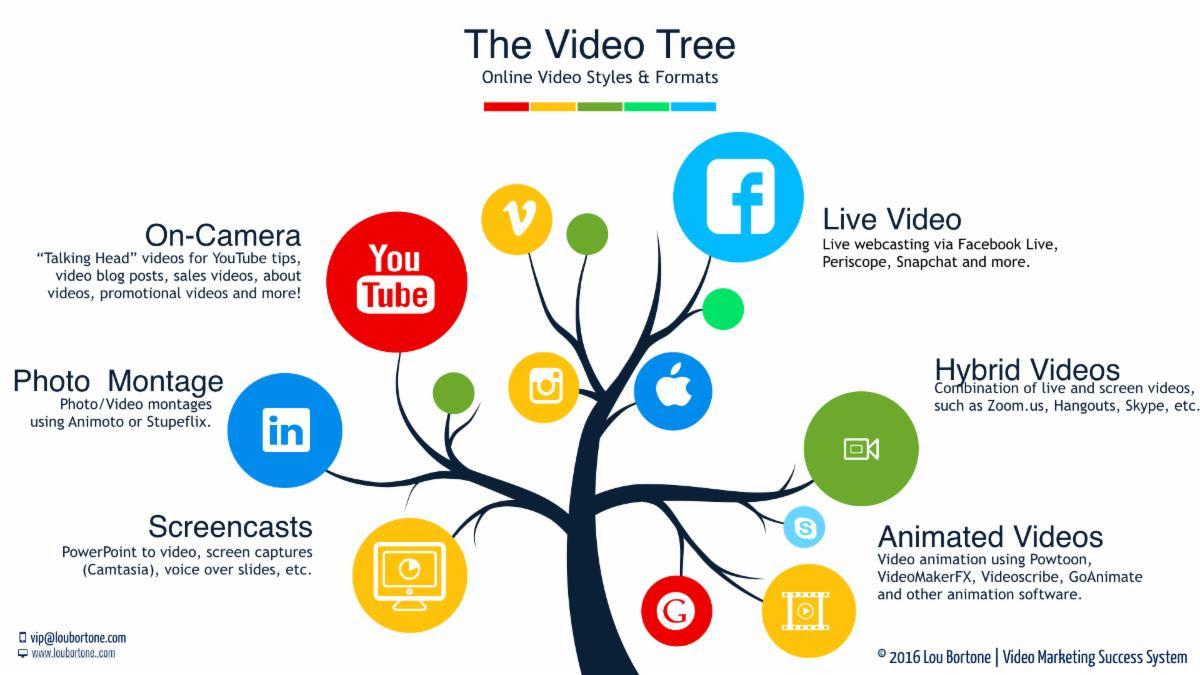 Những lý do bạn cần làm video marketing tại Bắc Ninh ngay hôm nay