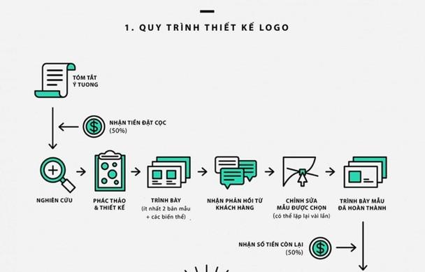 Quy trình thiết kế logo tại Vĩnh Phúc