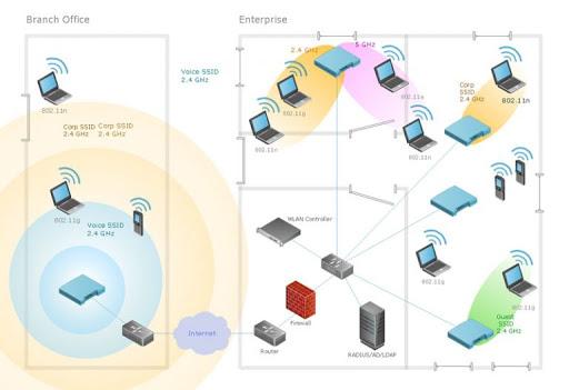 các doanh nghiệp tại Vĩnh Phúc nên dùng dịch vụ bảo trì hệ thống mạng và máy tính